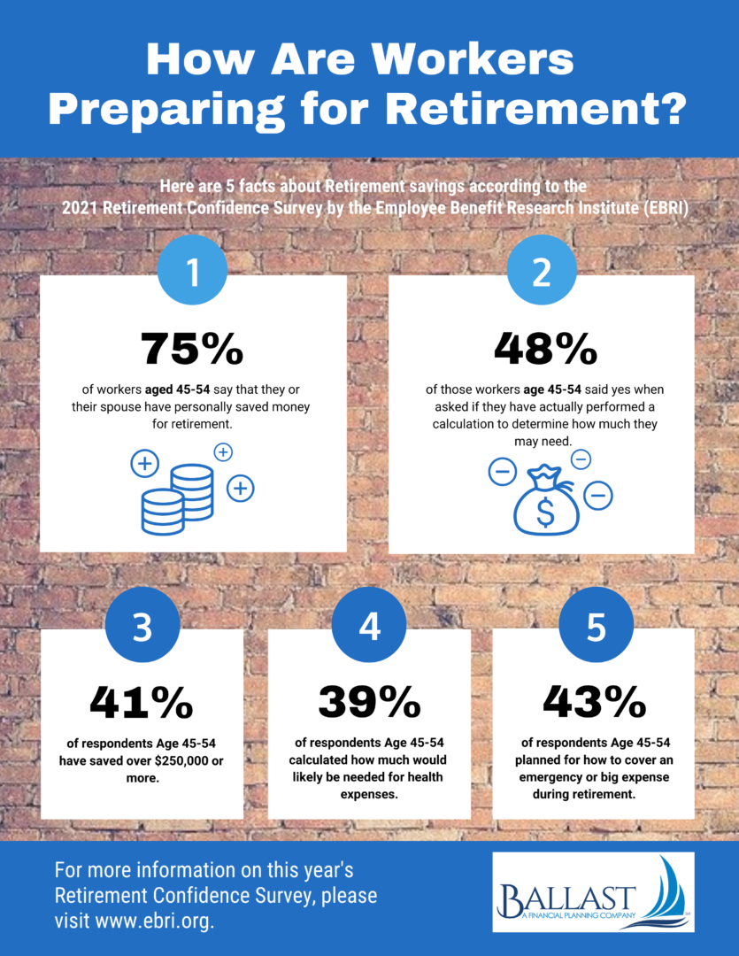 5 Facts about retirement ages 45-54 - Ballast ADvisors - Inforgraphic